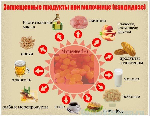 Питание при кандидозе кишечнике.