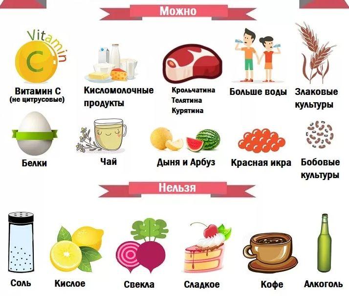 питание при воспалении мочевика