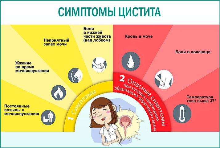 признаки воспалительного процесса в мочевике